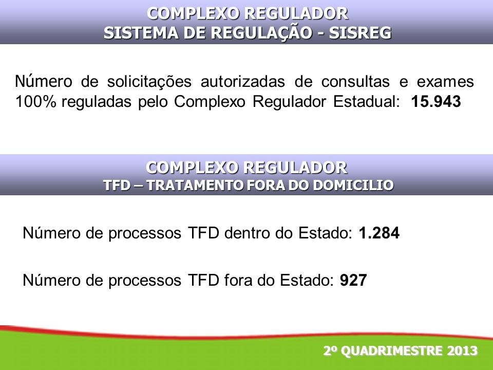 COMPLEXO REGULADOR SISTEMA DE REGULAÇÃO - SISREG 2º QUADRIMESTRE 2013 Número de solicitações autorizadas de consultas e exames 100% reguladas pelo Com