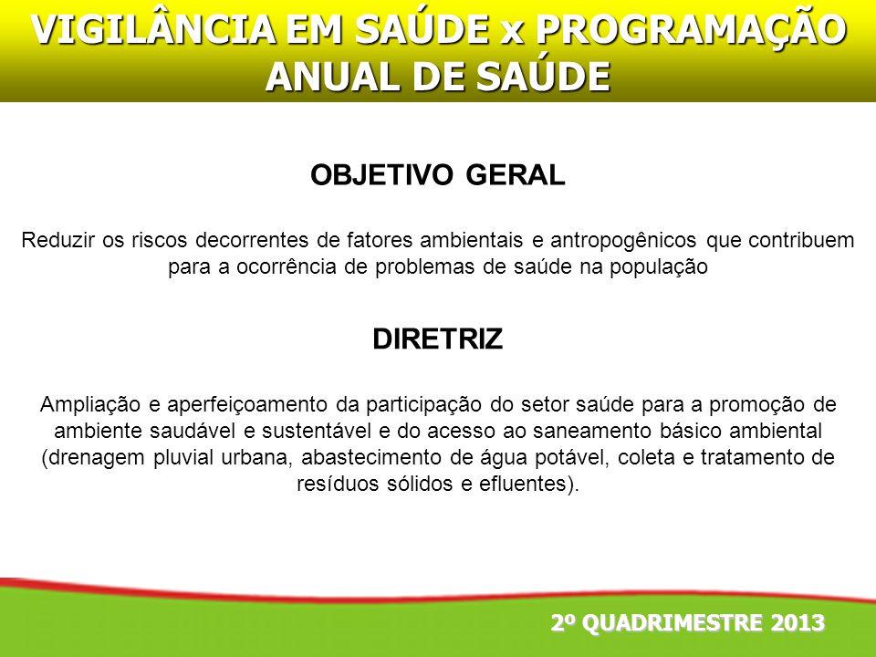 VIGILÂNCIA EM SAÚDE x PROGRAMAÇÃO ANUAL DE SAÚDE DIRETRIZ Ampliação e aperfeiçoamento da participação do setor saúde para a promoção de ambiente saudá