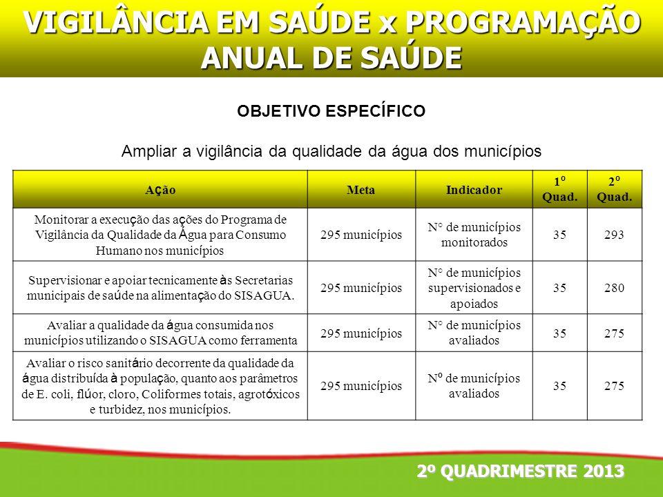 VIGILÂNCIA EM SAÚDE x PROGRAMAÇÃO ANUAL DE SAÚDE OBJETIVO ESPECÍFICO Ampliar a vigilância da qualidade da água dos municípios 2º QUADRIMESTRE 2013 A ç