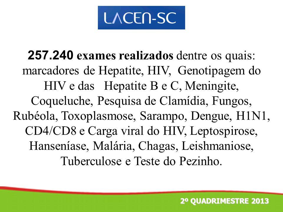 2º TRIMESTRE 2011 257.240 exames realizados dentre os quais: marcadores de Hepatite, HIV, Genotipagem do HIV e das Hepatite B e C, Meningite, Coqueluc