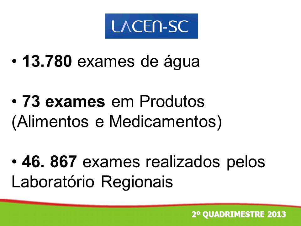 2º TRIMESTRE 2011 13.780 exames de água 73 exames em Produtos (Alimentos e Medicamentos) 46. 867 exames realizados pelos Laboratório Regionais 2º QUAD