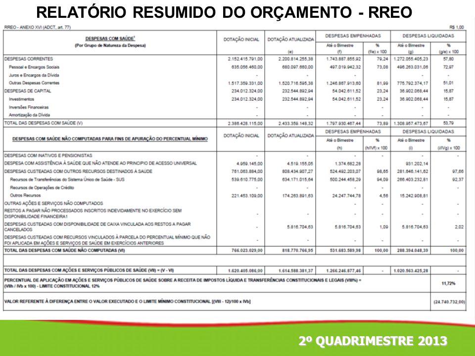 2º QUADRIMESTRE 2013 Fonte: Ministério da Saúde/Datasus INDICADORES COAP 2013
