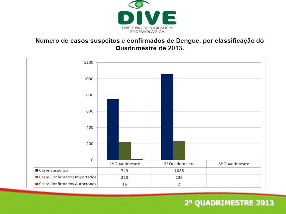 Número de casos suspeitos e confirmados de Dengue, por classificação do Quadrimestre de 2013. 2º QUADRIMESTRE 2013