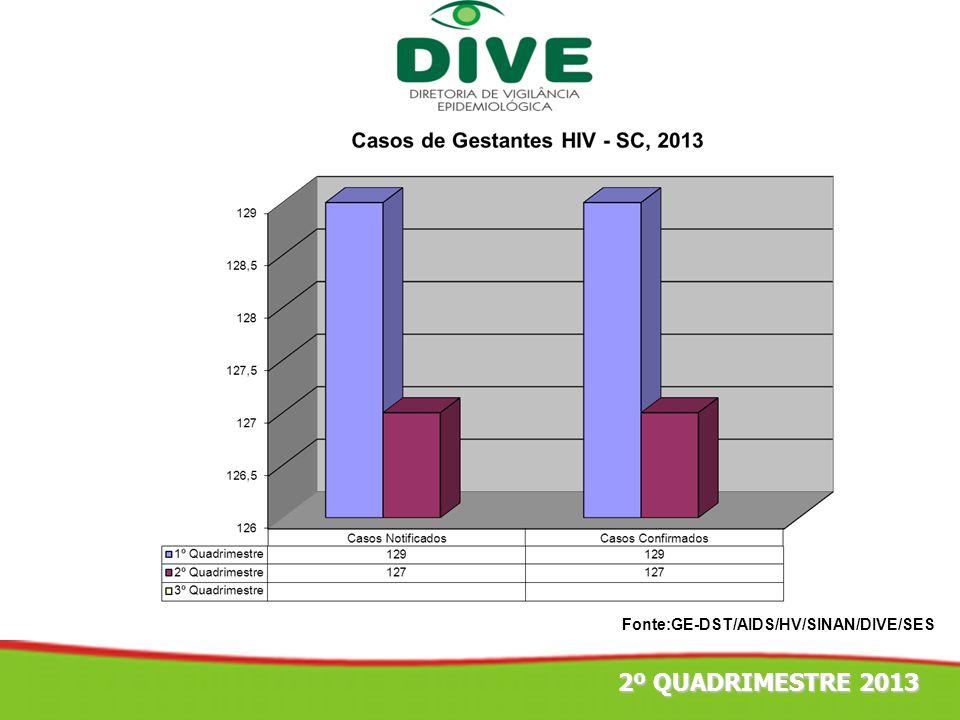 Fonte:GE-DST/AIDS/HV/SINAN/DIVE/SES 2º QUADRIMESTRE 2013