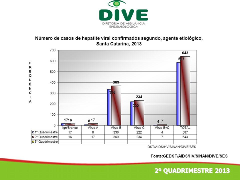 1º TRIMESTRE 2012 Fonte:GEDST/AIDS/HV/SINAN/DIVE/SES 2º QUADRIMESTRE 2013