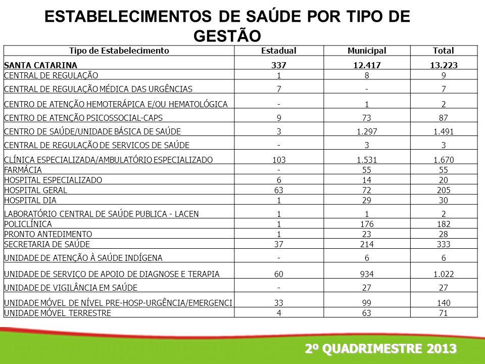 2º TRIMESTRE 2011 13.780 exames de água 73 exames em Produtos (Alimentos e Medicamentos) 46.