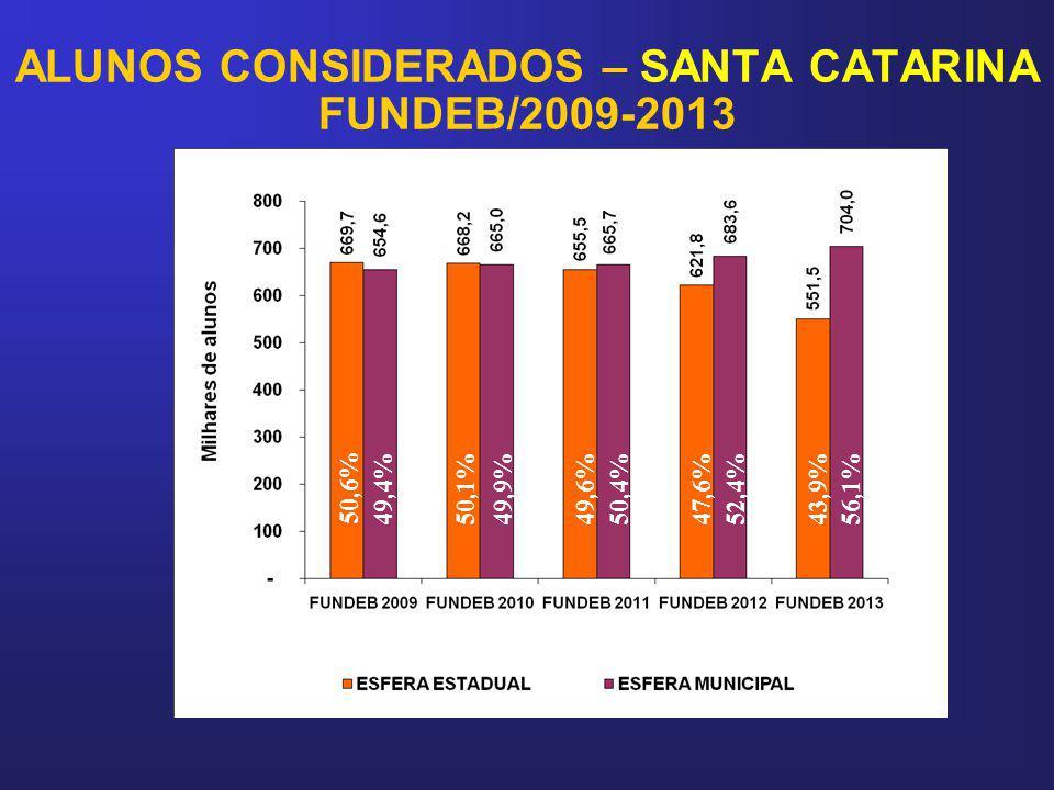 ALUNOS CONSIDERADOS – SANTA CATARINA FUNDEB/2009-2013 50,6% 49,9%47,6% 52,4% 49,6%50,4%50,1% 49,4% 43,9%56,1%