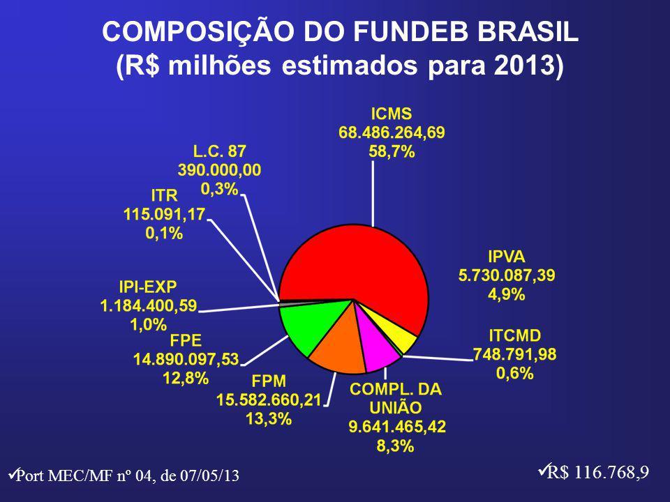 COMPOSIÇÃO DO FUNDEB BRASIL (R$ milhões estimados para 2013) R$ 116.768,9 Port MEC/MF nº 04, de 07/05/13