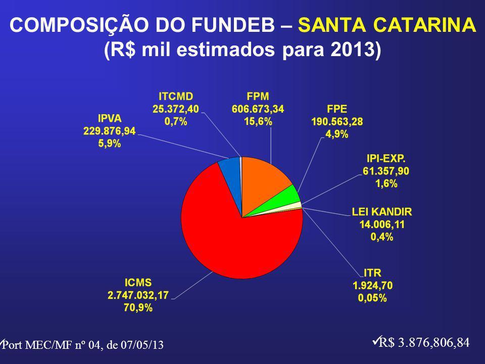 COMPOSIÇÃO DO FUNDEB – SANTA CATARINA (R$ mil estimados para 2013) R$ 3.876,806,84 Port MEC/MF nº 04, de 07/05/13