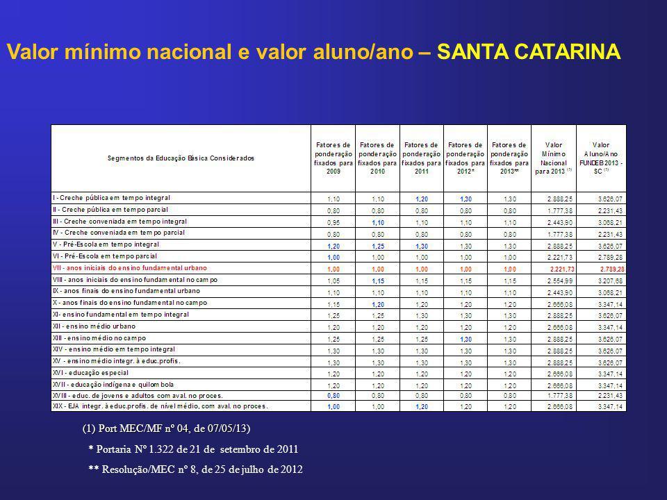 Valor mínimo nacional e valor aluno/ano – SANTA CATARINA * Portaria Nº 1.322 de 21 de setembro de 2011 ** Resolução/MEC nº 8, de 25 de julho de 2012 (