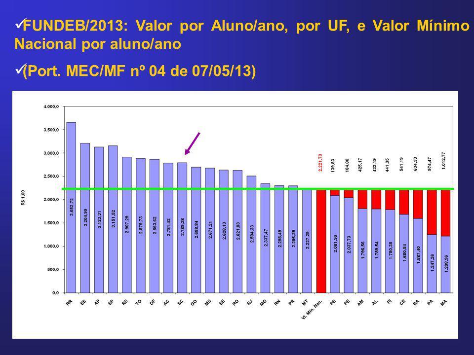 FUNDEB/2013: Valor por Aluno/ano, por UF, e Valor Mínimo Nacional por aluno/ano (Port. MEC/MF nº 04 de 07/05/13)