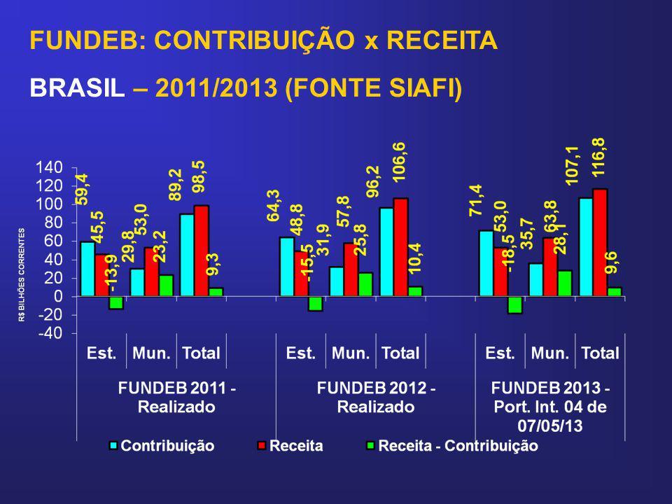 FUNDEB: CONTRIBUIÇÃO x RECEITA BRASIL – 2011/2013 (FONTE SIAFI)