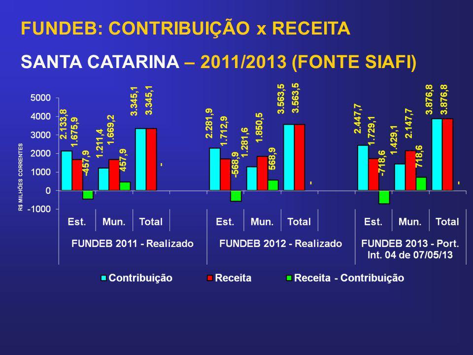 FUNDEB: CONTRIBUIÇÃO x RECEITA SANTA CATARINA – 2011/2013 (FONTE SIAFI)