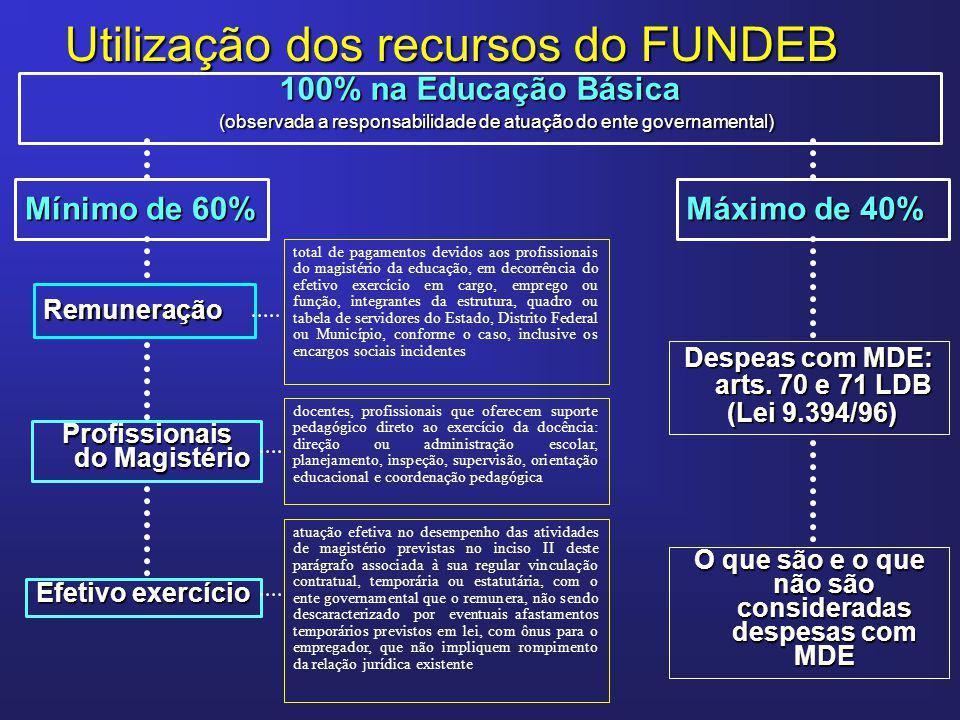Utilização dos recursos do FUNDEB 100% na Educação Básica (observada a responsabilidade de atuação do ente governamental) (observada a responsabilidad