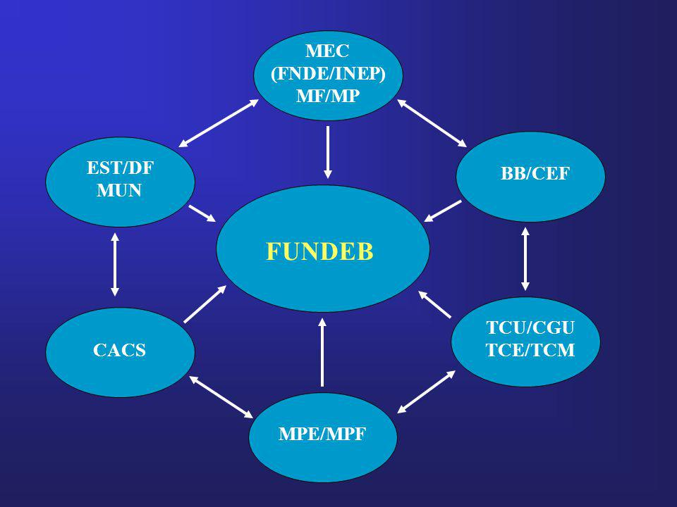 FUNDEB MEC (FNDE/INEP) MF/MP BB/CEF TCU/CGU TCE/TCM EST/DF MUN CACS MPE/MPF