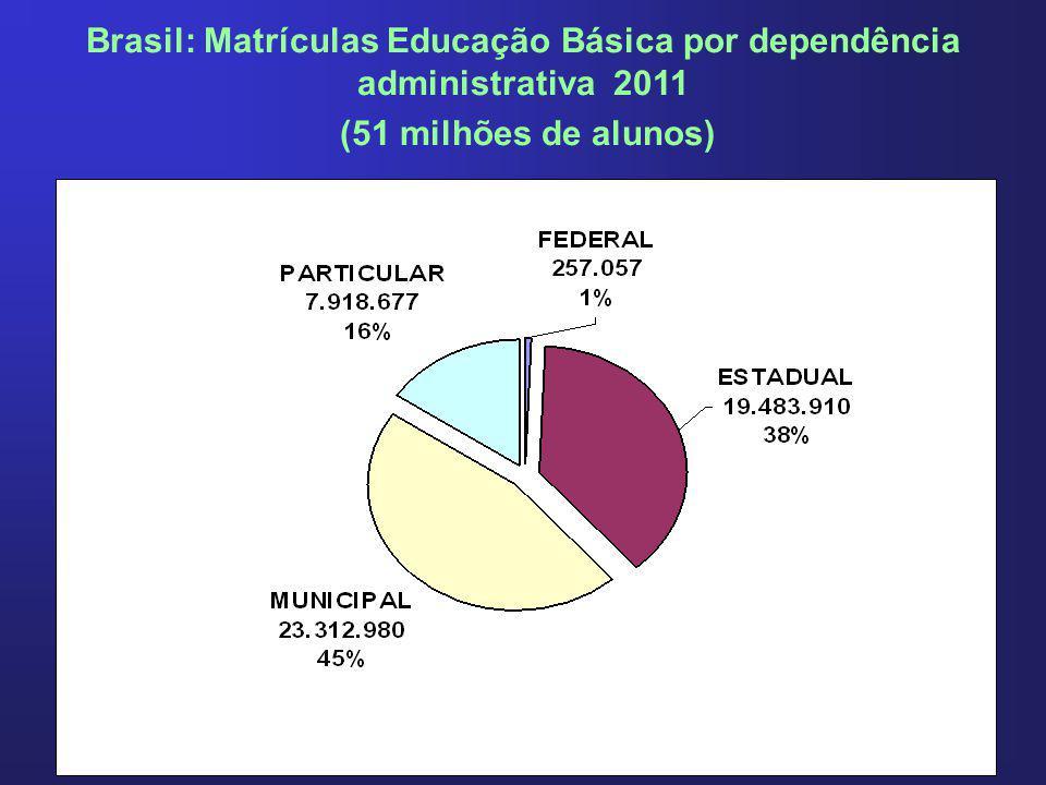 Brasil: Matrículas Educação Básica por dependência administrativa 2011 (51 milhões de alunos)