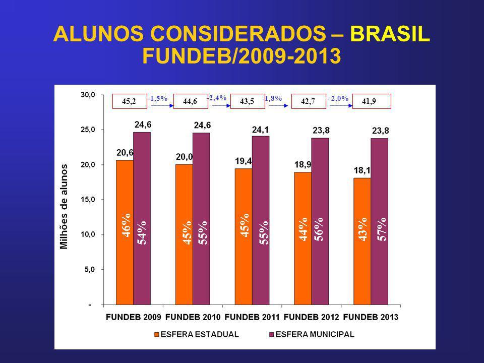 ALUNOS CONSIDERADOS – BRASIL FUNDEB/2009-2013 46%45% 44% 45,2 44,6 43,5 -1,5% - 2,4% 56% 55% 54%45% -1,8% 42,7 43%57% - 2,0% 41,9