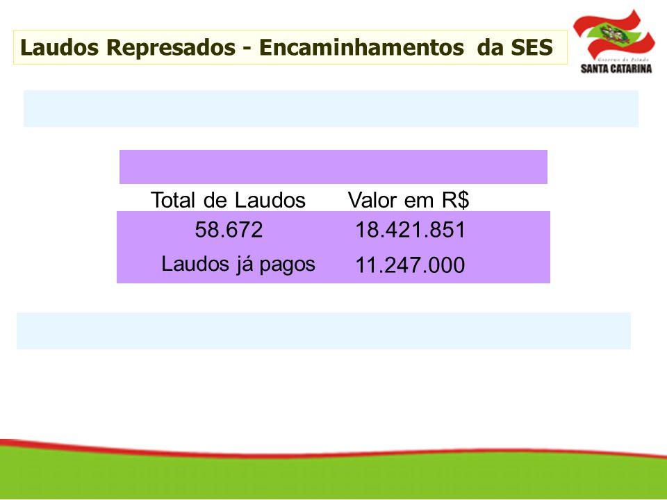 Total de LaudosValor em R$ 58.67218.421.851 Laudos Represados - Encaminhamentos da SES 11.247.000 Laudos já pagos