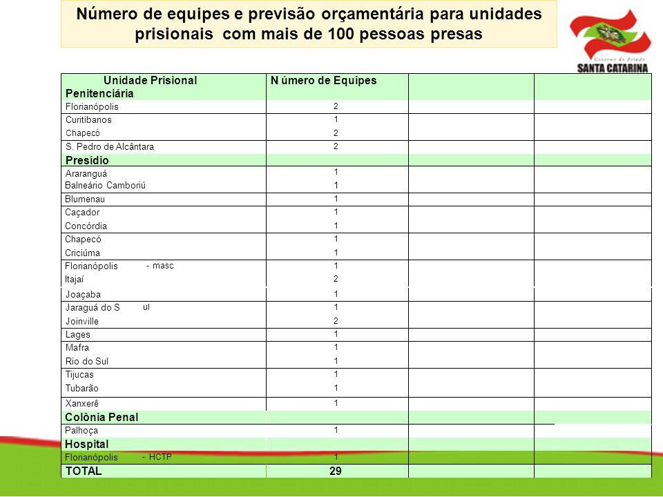 Número de equipes e previsão orçamentária para unidades prisionais com mais de 100 pessoas presas