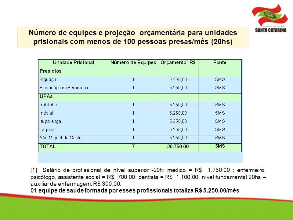 Número de equipes e projeção orçamentária para unidades prisionais com menos de 100 pessoas presas/mês (20hs) [1] Salário de profissional de nível sup