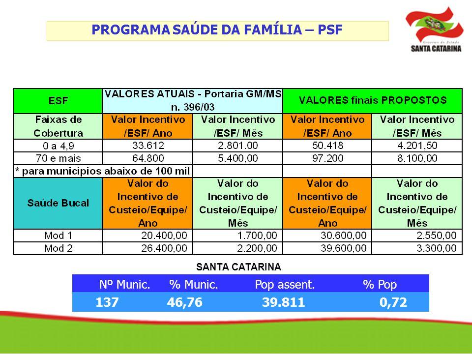 PROGRAMA SAÚDE DA FAMÍLIA – PSF Nº Munic. % Munic. Pop assent. % Pop 137 46,76 39.811 0,72 SANTA CATARINA