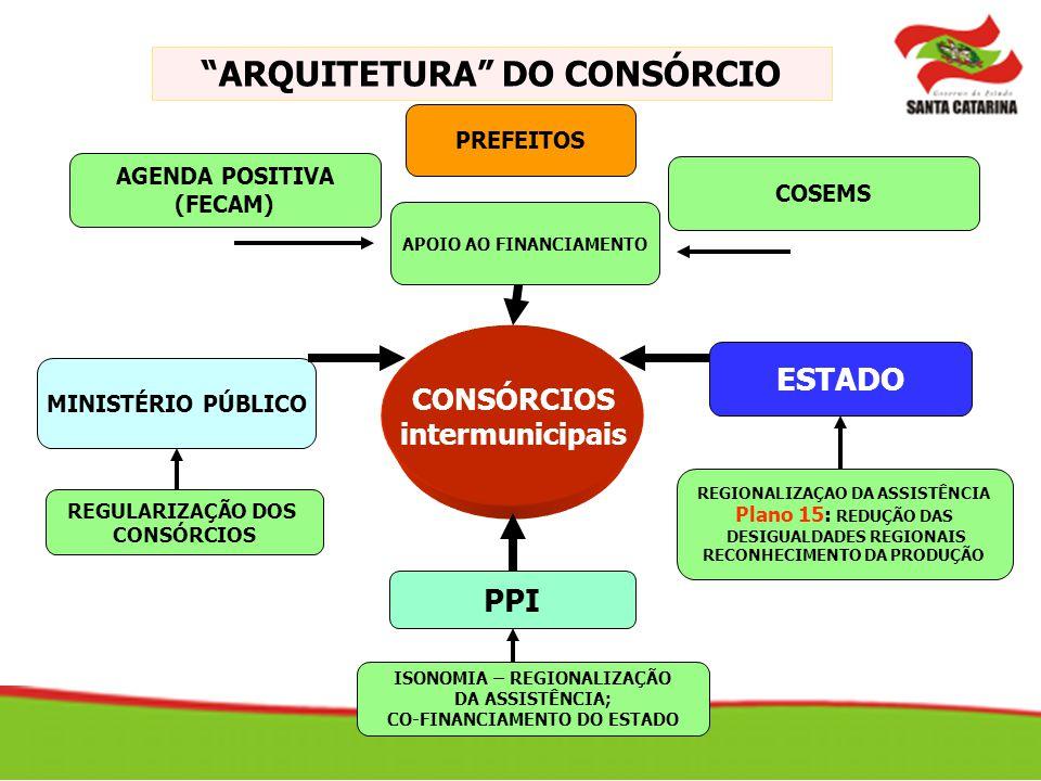 ARQUITETURA DO CONSÓRCIO ESTADO CONSÓRCIOS intermunicipais MINISTÉRIO PÚBLICO AGENDA POSITIVA (FECAM) PREFEITOS PPI ISONOMIA – REGIONALIZAÇÃO DA ASSIS