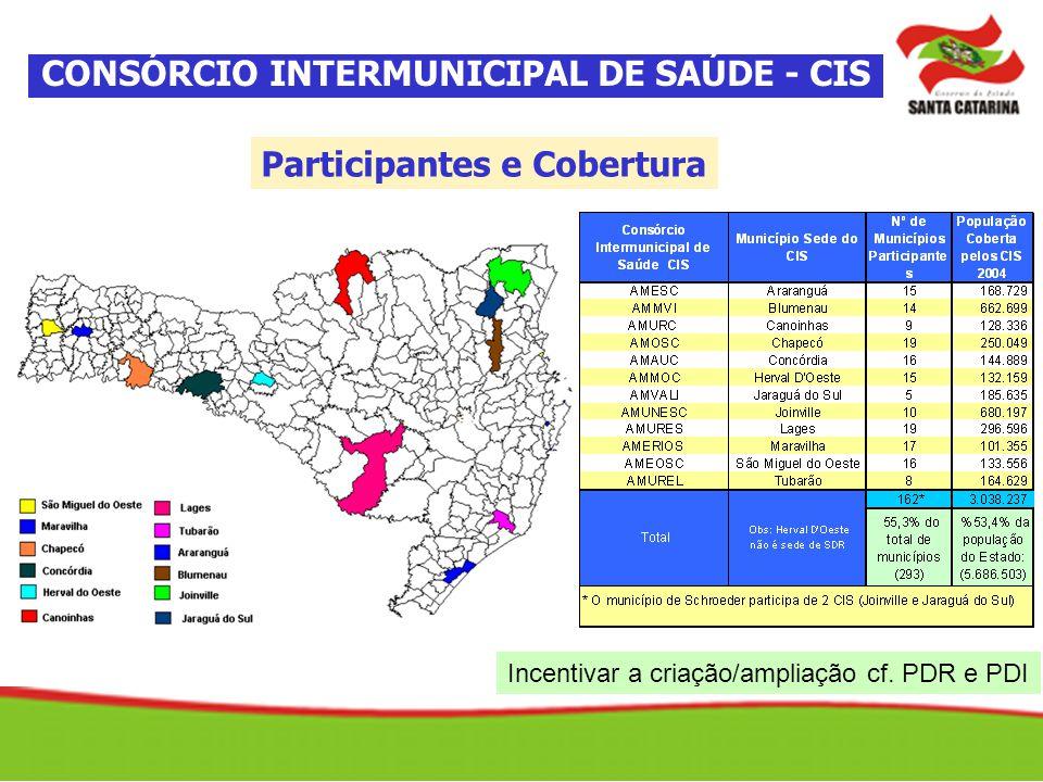 CONSÓRCIO INTERMUNICIPAL DE SAÚDE - CIS Participantes e Cobertura Incentivar a criação/ampliação cf. PDR e PDI