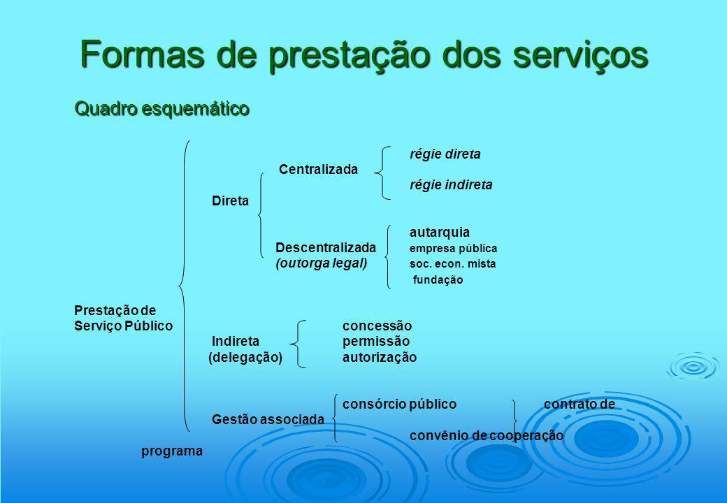 Formas de prestação dos serviços Quadro esquemático régie direta Centralizada régie indireta Direta autarquia Descentralizada empresa pública (outorga