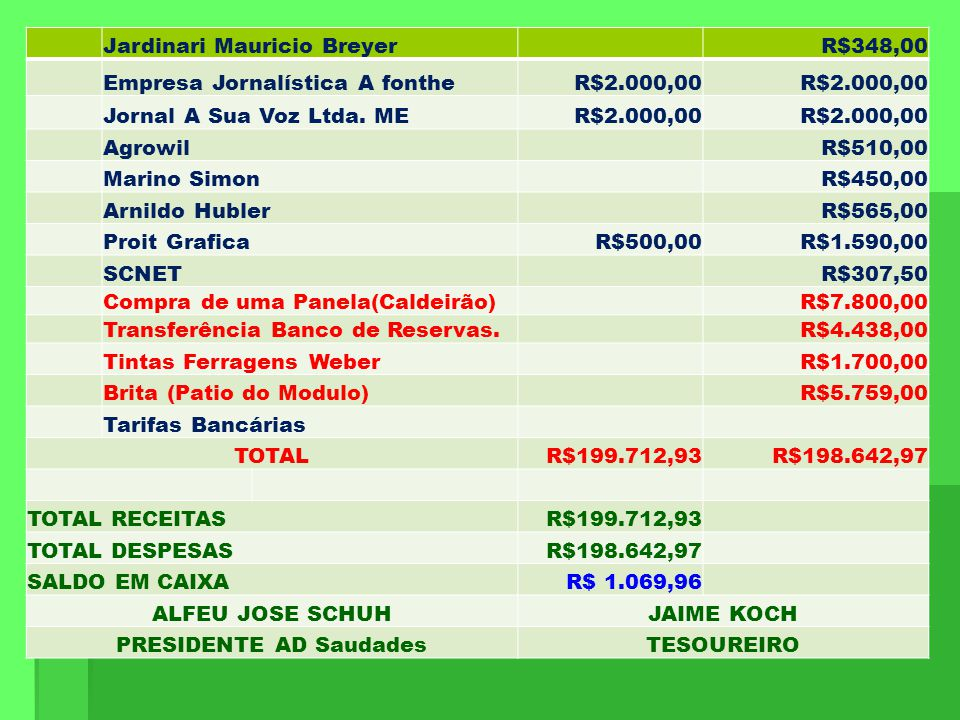 Jardinari Mauricio Breyer R$348,00 Empresa Jornalística A fontheR$2.000,00 Jornal A Sua Voz Ltda. MER$2.000,00 Agrowil R$510,00 Marino Simon R$450,00