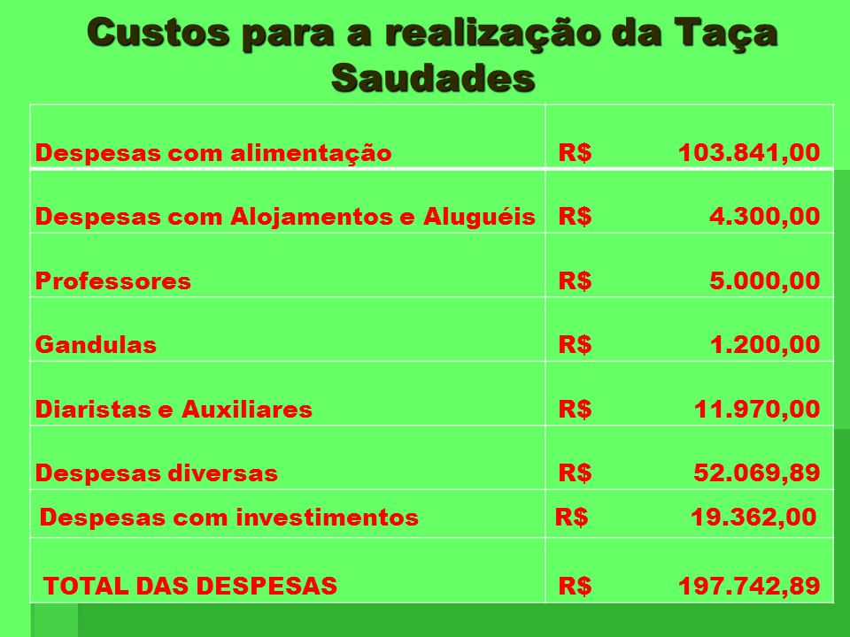 Custos para a realização da Taça Saudades Despesas com alimentação R$ 103.841,00 Despesas com Alojamentos e Aluguéis R$ 4.300,00 Professores R$ 5.000,