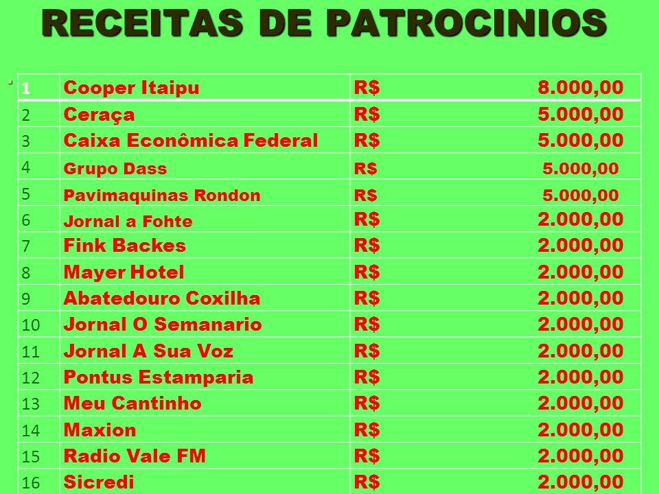 RECEITAS DE PATROCINIOS 1 Cooper ItaipuR$ 8.000,00 2 CeraçaR$ 5.000,00 3 Caixa Econômica FederalR$ 5.000,00 4 Grupo DassR$ 5.000,00 5 Pavimaquinas Ron
