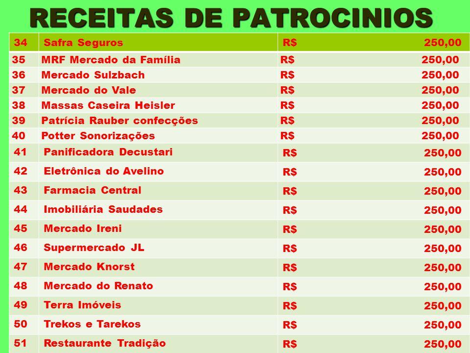 RECEITAS DE PATROCINIOS 34Safra SegurosR$ 250,00 35MRF Mercado da FamíliaR$ 250,00 36Mercado SulzbachR$ 250,00 37Mercado do ValeR$ 250,00 38Massas Cas