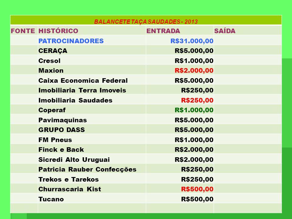 BALANCETE TAÇA SAUDADES - 2013 FONTEHISTÓRICOENTRADASAÍDA PATROCINADORESR$31.000,00 CERAÇAR$5.000,00 CresolR$1.000,00 MaxionR$2.000,00 Caixa Economica
