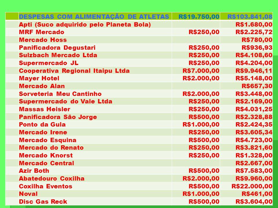 RECEITASR$135.666,93 REPASSE PREFEITURA (ADS)R$33.333,33 REPASSE SDR (FUNDESPORTE)R$30.000,00 PLANETA BOLAR$65.710,47 SicoobR$500,00 RESULTADO VENDA DE BEBIDASR$6.123,13 DESPESAS COM CAMPOS E ALOJAMENTOS R$4.300,00 Casa Nelson Heichler R$500,00 Apartamento Marelise(policia) R$1.000,00 Segurança nos Alojamentos (Nelson) R$1.800,00 Segurança na Cozinha Modulo (Ada) R$1.000,00 DESPESAS COM PROFESSORES R$5.000,00 Rodrigo Billibio R$750,00 Raul Wildner R$750,00 Leila Kreling R$750,00 Marcio Rauber R$750,00 Alexandre Lorus R$1.000,00 Evandro Urnau R$1.000,00 DESPESAS COM GANDULAS R$1.200,00
