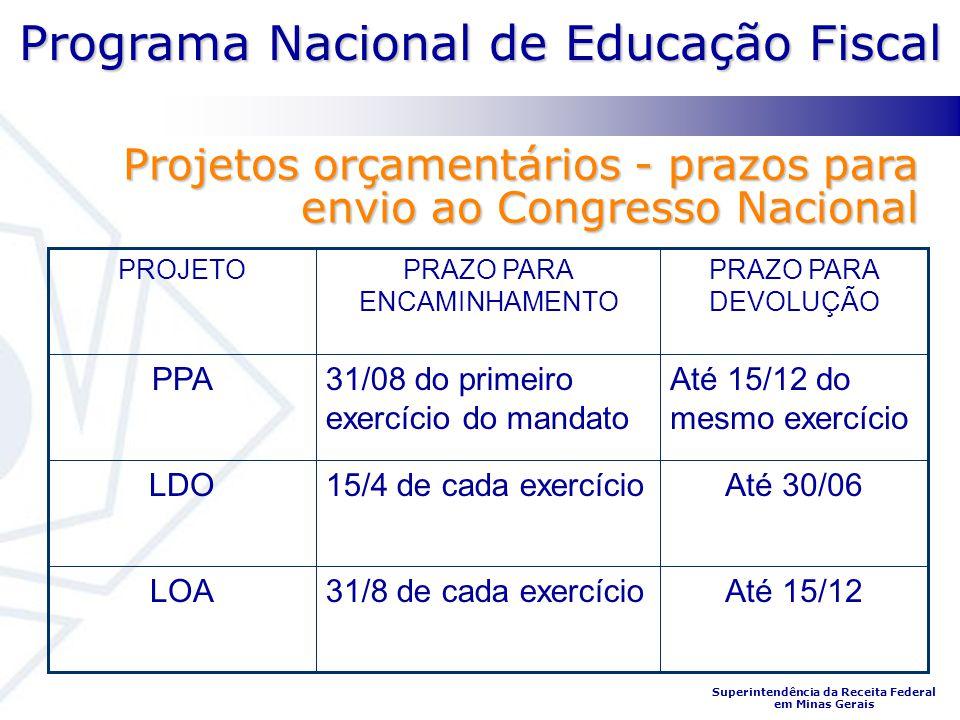 Programa Nacional de Educação Fiscal Superintendência da Receita Federal em Minas Gerais Projetos orçamentários - prazos para envio ao Congresso Nacio