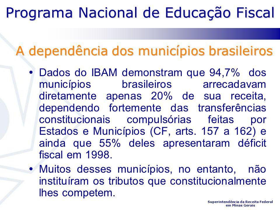 Programa Nacional de Educação Fiscal Superintendência da Receita Federal em Minas Gerais Dados do IBAM demonstram que 94,7% dos municípios brasileiros