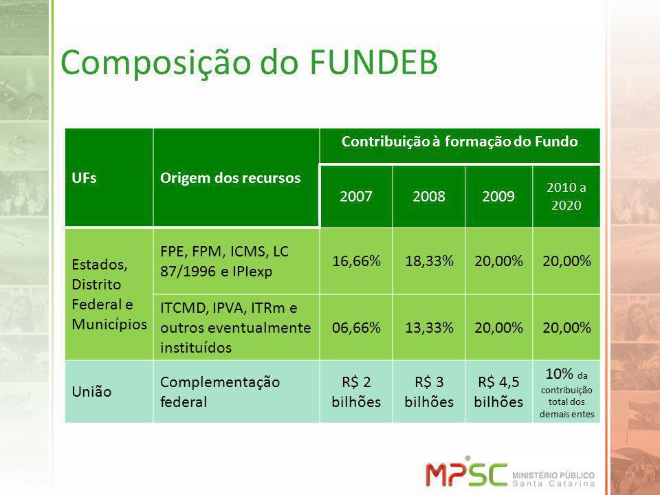Composição do FUNDEB UFsOrigem dos recursos Contribuição à formação do Fundo 200720082009 2010 a 2020 Estados, Distrito Federal e Municípios FPE, FPM, ICMS, LC 87/1996 e IPIexp 16,66%18,33%20,00% ITCMD, IPVA, ITRm e outros eventualmente instituídos 06,66%13,33%20,00% União Complementação federal R$ 2 bilhões R$ 3 bilhões R$ 4,5 bilhões 10% da contribuição total dos demais entes