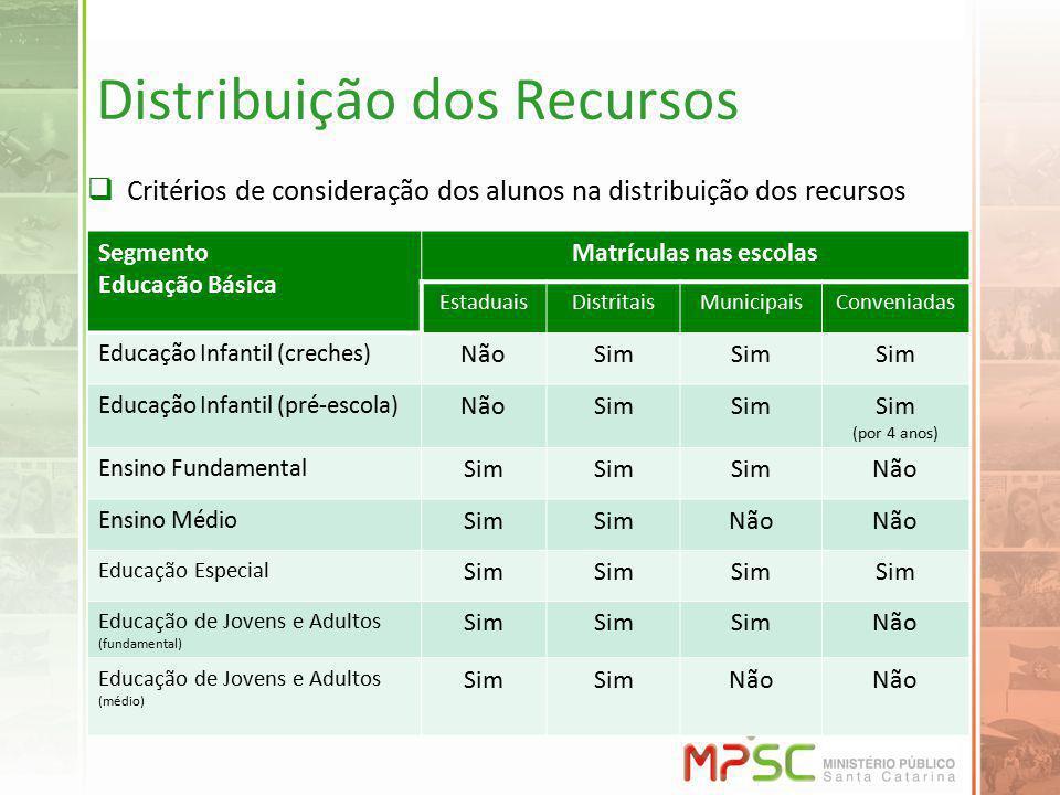 Distribuição dos Recursos Critérios de consideração dos alunos na distribuição dos recursos Segmento Educação Básica Matrículas nas escolas EstaduaisD