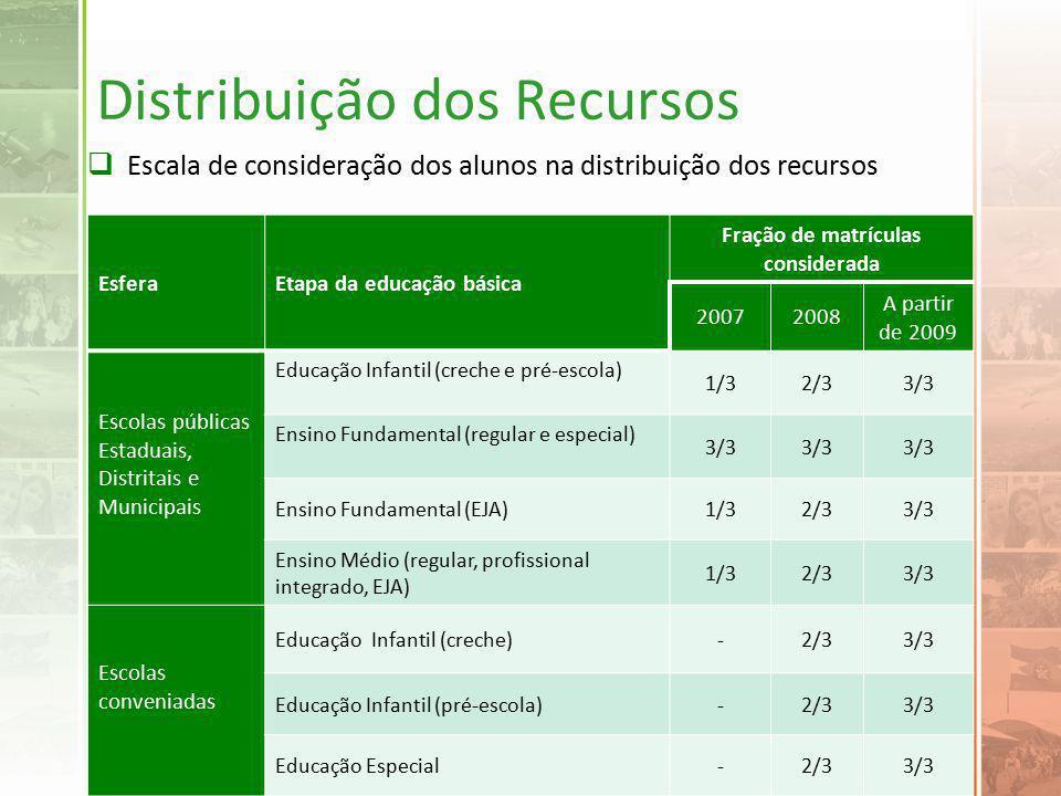 Distribuição dos Recursos Escala de consideração dos alunos na distribuição dos recursos EsferaEtapa da educação básica Fração de matrículas considerada 20072008 A partir de 2009 Escolas públicas Estaduais, Distritais e Municipais Educação Infantil (creche e pré-escola) 1/32/33/3 Ensino Fundamental (regular e especial) 3/3 Ensino Fundamental (EJA)1/32/33/3 Ensino Médio (regular, profissional integrado, EJA) 1/32/33/3 Escolas conveniadas Educação Infantil (creche)-2/33/3 Educação Infantil (pré-escola)-2/33/3 Educação Especial-2/33/3
