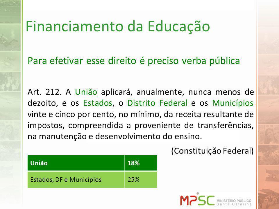 Financiamento da Educação Para efetivar esse direito é preciso verba pública Art. 212. A União aplicará, anualmente, nunca menos de dezoito, e os Esta