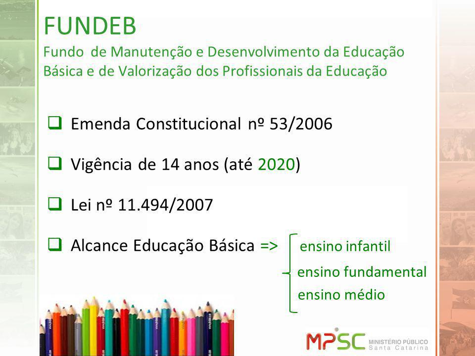 FUNDEB Fundo de Manutenção e Desenvolvimento da Educação Básica e de Valorização dos Profissionais da Educação Emenda Constitucional nº 53/2006 Vigênc