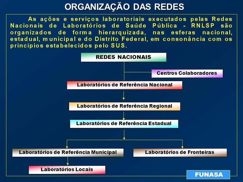 FUNASA REDES NACIONAIS Laboratórios de Referência Nacional Laboratórios de Referência Regional Laboratórios de Referência Estadual Laboratórios de Ref
