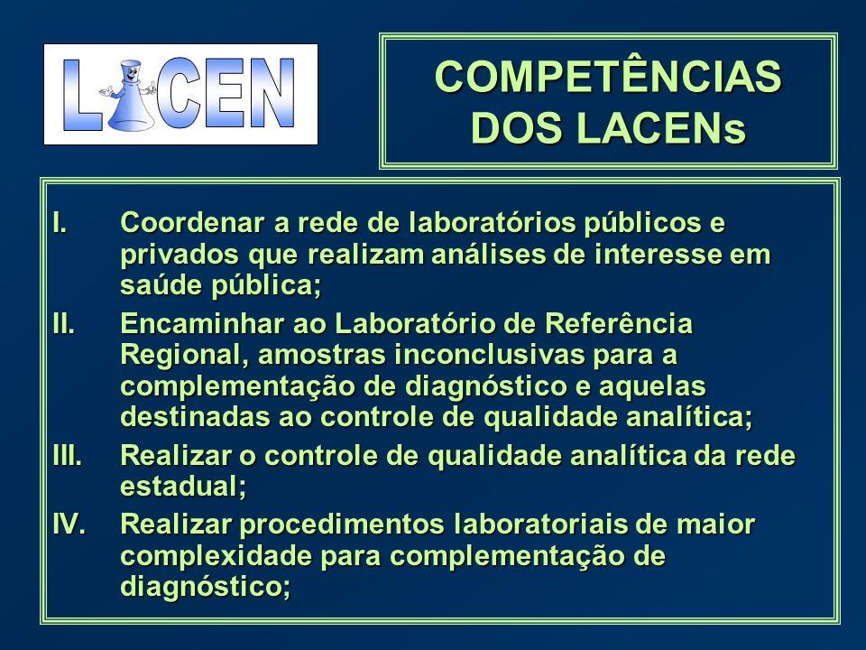 I.Coordenar a rede de laboratórios públicos e privados que realizam análises de interesse em saúde pública; II.Encaminhar ao Laboratório de Referência