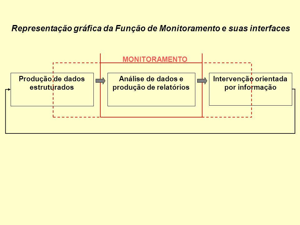 Produção de dados estruturados Análise de dados e produção de relatórios Intervenção orientada por informação MONITORAMENTO Representação gráfica da F