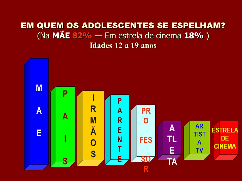 EM QUEM OS ADOLESCENTES SE ESPELHAM? (Na MÃE 82% Em estrela de cinema 18% ) Idades 12 a 19 anos PAISPAIS MAEMAE IRMÃOSIRMÃOS PARENTESPARENTES PR O FES