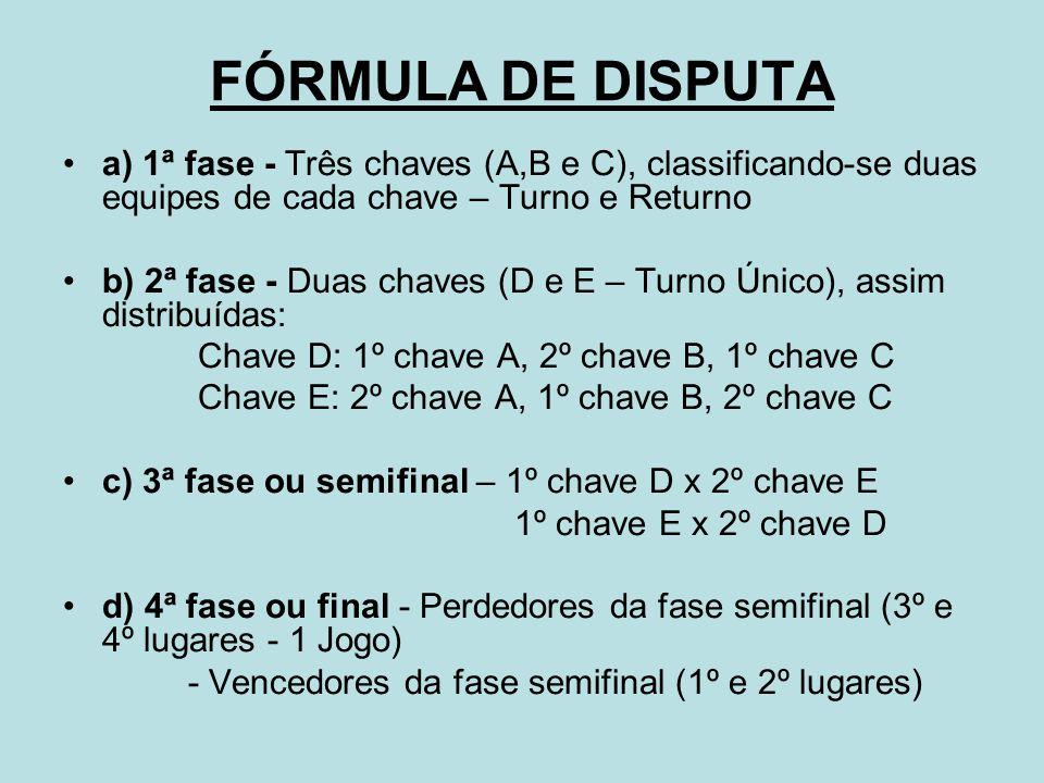 FÓRMULA DE DISPUTA a) 1ª fase - Três chaves (A,B e C), classificando-se duas equipes de cada chave – Turno e Returno b) 2ª fase - Duas chaves (D e E – Turno Único), assim distribuídas: Chave D: 1º chave A, 2º chave B, 1º chave C Chave E: 2º chave A, 1º chave B, 2º chave C c) 3ª fase ou semifinal – 1º chave D x 2º chave E 1º chave E x 2º chave D d) 4ª fase ou final - Perdedores da fase semifinal (3º e 4º lugares - 1 Jogo) - Vencedores da fase semifinal (1º e 2º lugares)