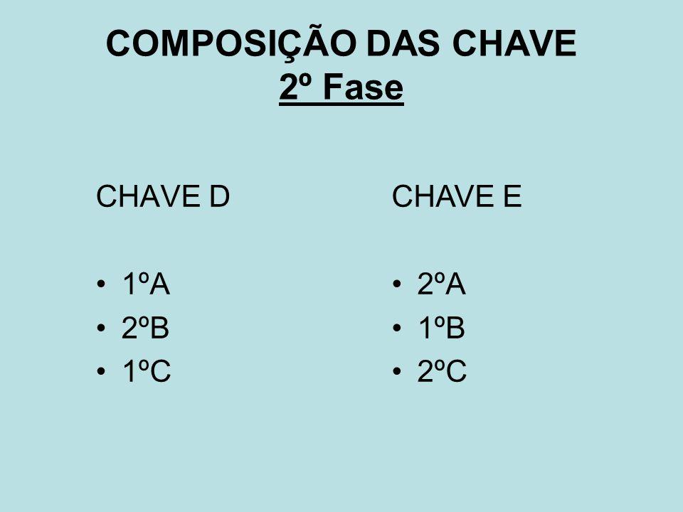 COMPOSIÇÃO DAS CHAVE 2º Fase CHAVE D 1ºA 2ºB 1ºC CHAVE E 2ºA 1ºB 2ºC