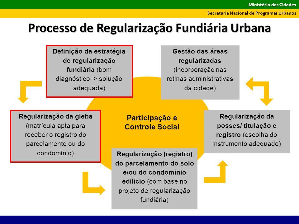 Ministério das Cidades Secretaria Nacional de Programas Urbanos Processo de Regularização Fundiária Urbana Definição da estratégia de regularização fu