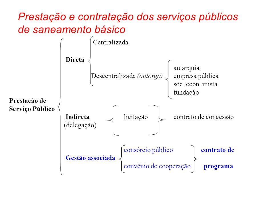 Centralizada Direta autarquia Descentralizada (outorga) empresa pública soc. econ. mista fundação Prestação de Serviço Público Indireta licitaçãocontr
