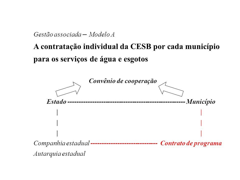 Gestão associada – Modelo A A contratação individual da CESB por cada município para os serviços de água e esgotos Convênio de cooperação Estado -----